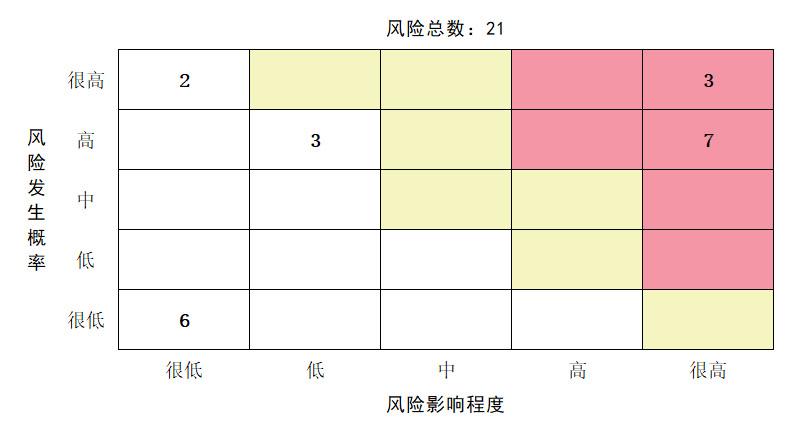 项目管理常用工具介绍:风险概率影响矩阵
